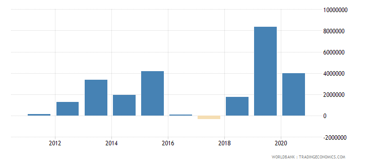 south sudan net official flows from un agencies unpbf us dollar wb data