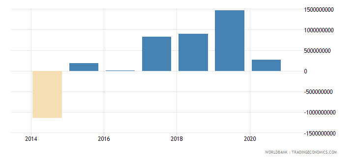 south sudan net trade in goods bop current us$ wb data