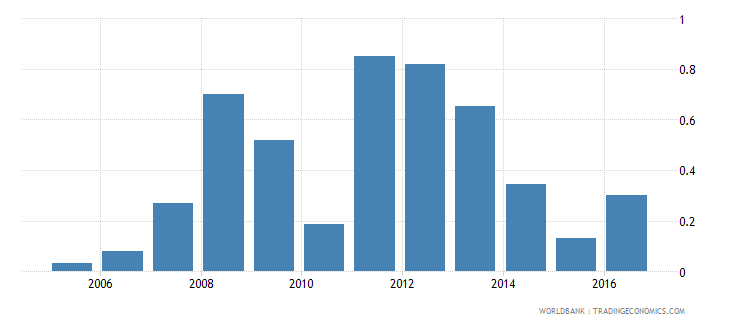 south sudan new business density new registrations per 1000 people ages 15 64 wb data