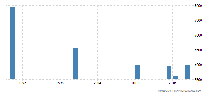 south sudan number of deaths ages 5 14 years wb data
