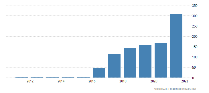 south sudan official exchange rate lcu per us$ period average wb data