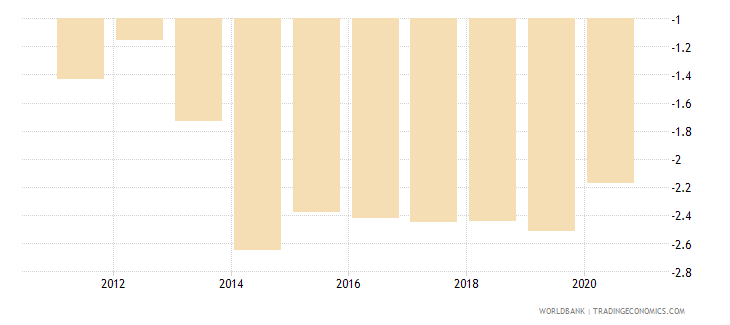 south sudan political stability and absence of violence terrorism estimate wb data