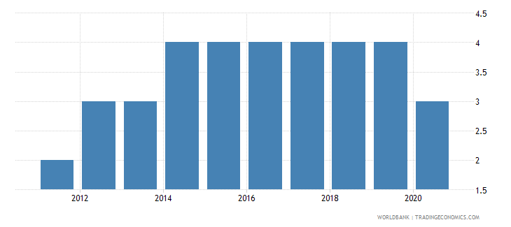 south sudan political stability and absence of violence terrorism number of sources wb data