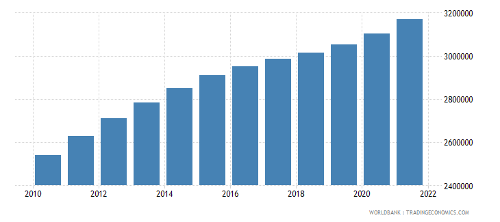 south sudan population ages 15 64 female wb data