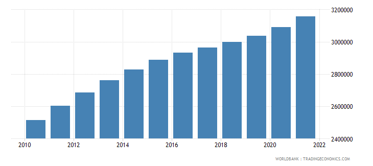 south sudan population ages 15 64 male wb data