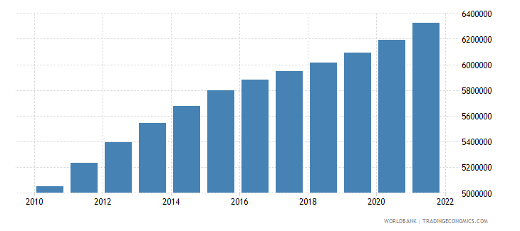 south sudan population ages 15 64 total wb data