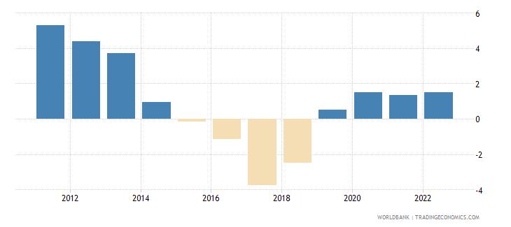 south sudan population growth annual percent wb data