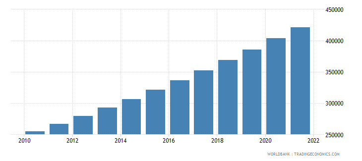 south sudan population in largest city wb data