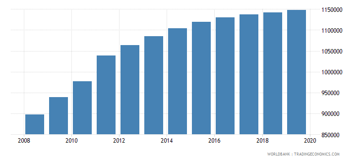 south sudan population of compulsory school age female number wb data