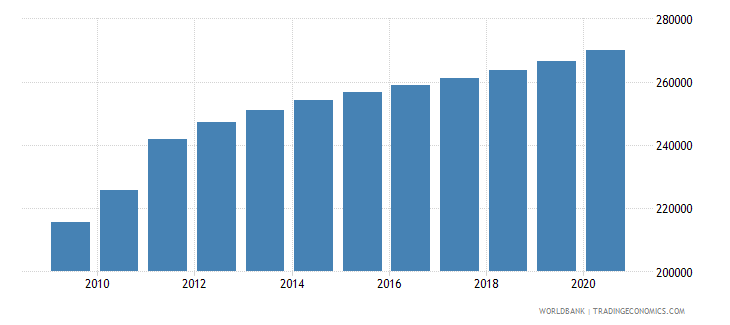 south sudan population of the official age for lower secondary education female number wb data