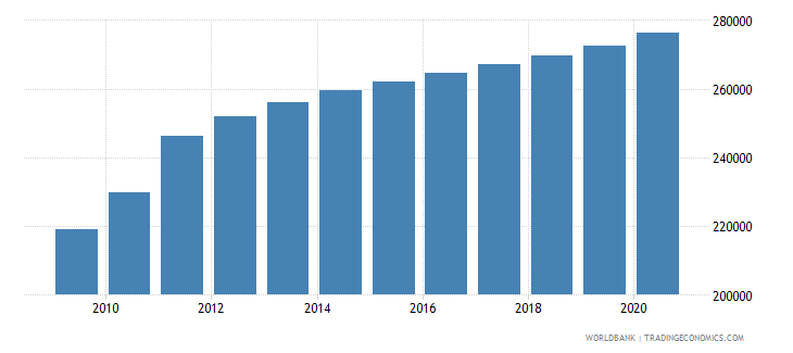 south sudan population of the official age for lower secondary education male number wb data