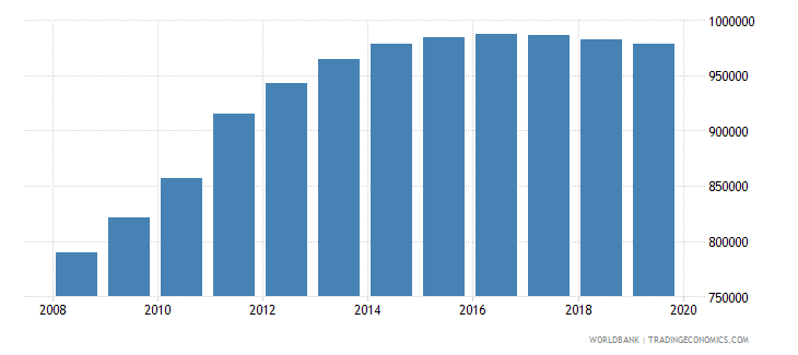 south sudan population of the official age for pre primary education both sexes number wb data