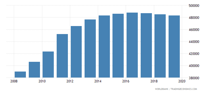 south sudan population of the official age for pre primary education female number wb data