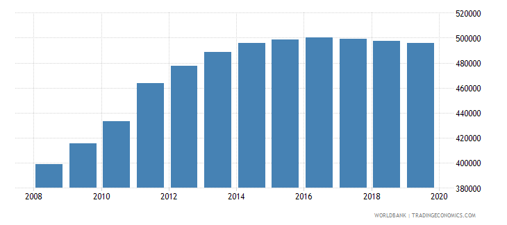 south sudan population of the official age for pre primary education male number wb data