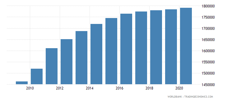 south sudan population of the official age for primary education both sexes number wb data