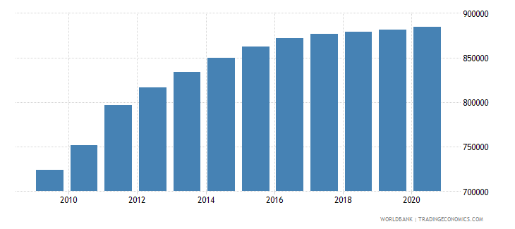 south sudan population of the official age for primary education female number wb data