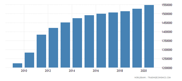 south sudan population of the official age for secondary education both sexes number wb data