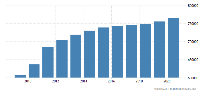 south sudan population of the official age for secondary education female number wb data