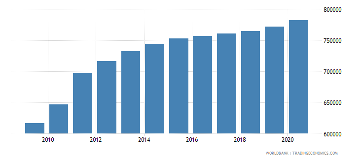 south sudan population of the official age for secondary education male number wb data