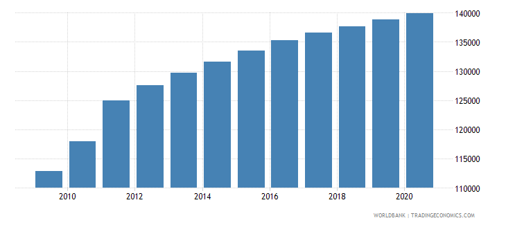 south sudan population of the official age for the last grade of primary education female number wb data