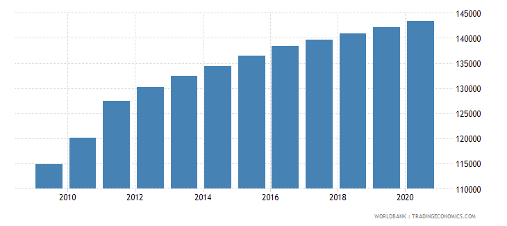 south sudan population of the official age for the last grade of primary education male number wb data
