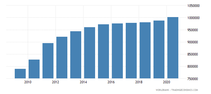 south sudan population of the official age for upper secondary education both sexes number wb data