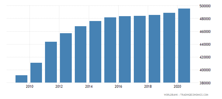south sudan population of the official age for upper secondary education female number wb data