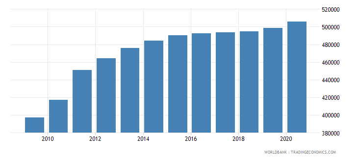 south sudan population of the official age for upper secondary education male number wb data