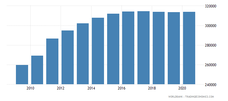 south sudan population of the official entrance age to primary education both sexes number wb data