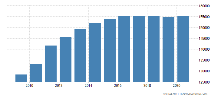south sudan population of the official entrance age to primary education female number wb data