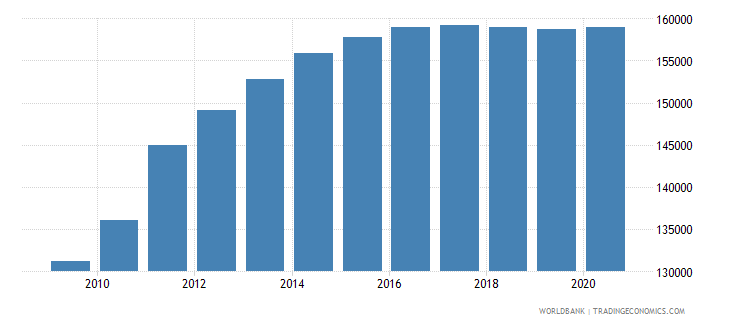 south sudan population of the official entrance age to primary education male number wb data