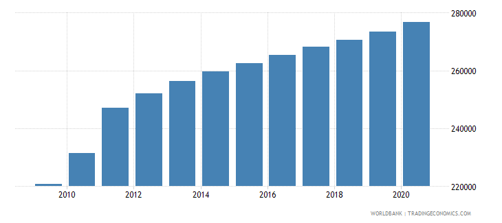 south sudan population of the official entrance age to secondary general education both sexes number wb data
