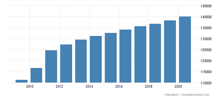 south sudan population of the official entrance age to secondary general education male number wb data