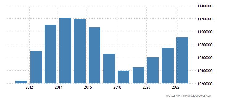 south sudan population total wb data