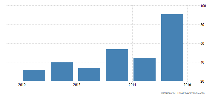 south sudan provisions to nonperforming loans percent wb data