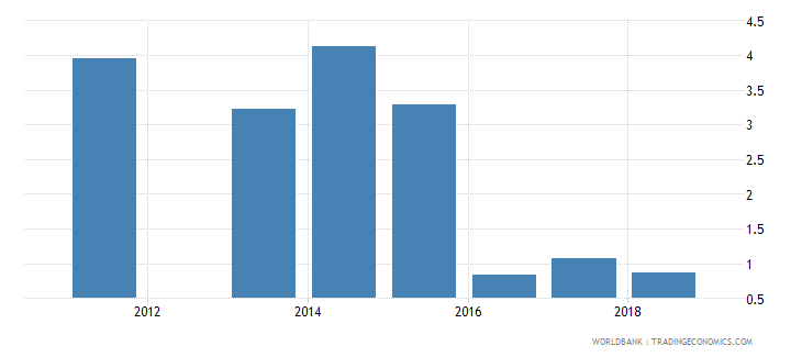 south sudan public spending on education total percent of government expenditure wb data