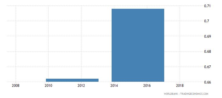 south sudan ratio of female to male primary enrollment percent wb data