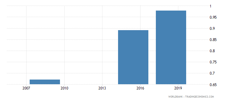 south sudan ratio of young literate females to males percent ages 15 24 wb data