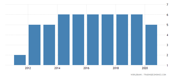 south sudan regulatory quality number of sources wb data