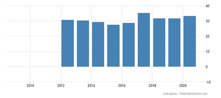 south sudan renewable energy consumption percent of total final energy consumption wb data