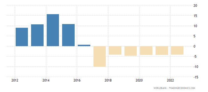 south sudan risk premium on lending prime rate minus treasury bill rate percent wb data