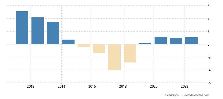 south sudan rural population growth annual percent wb data