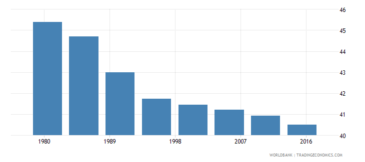 south sudan rural population male percent of total wb data