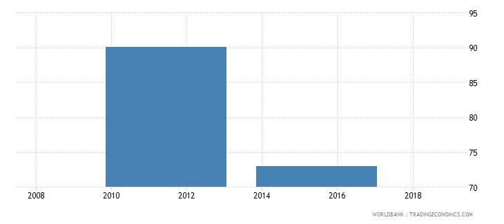 south sudan school enrollment primary percent gross wb data