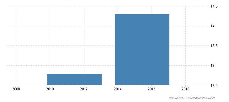 south sudan school enrollment secondary male percent gross wb data