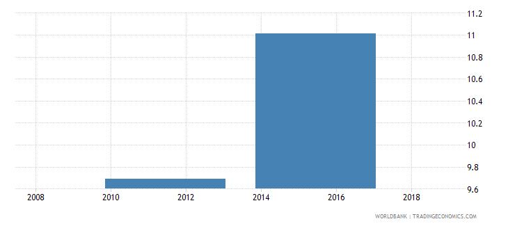 south sudan school enrollment secondary percent gross wb data