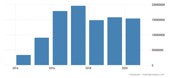 south sudan service exports bop current us$ wb data