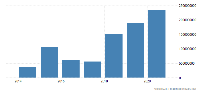 south sudan service imports bop current us$ wb data