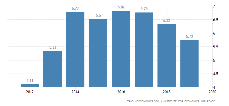 South Sudan Terrorism Index