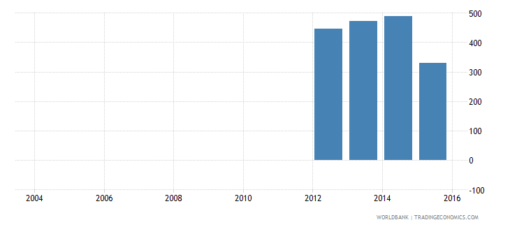 south sudan total electricity output gwh wb data